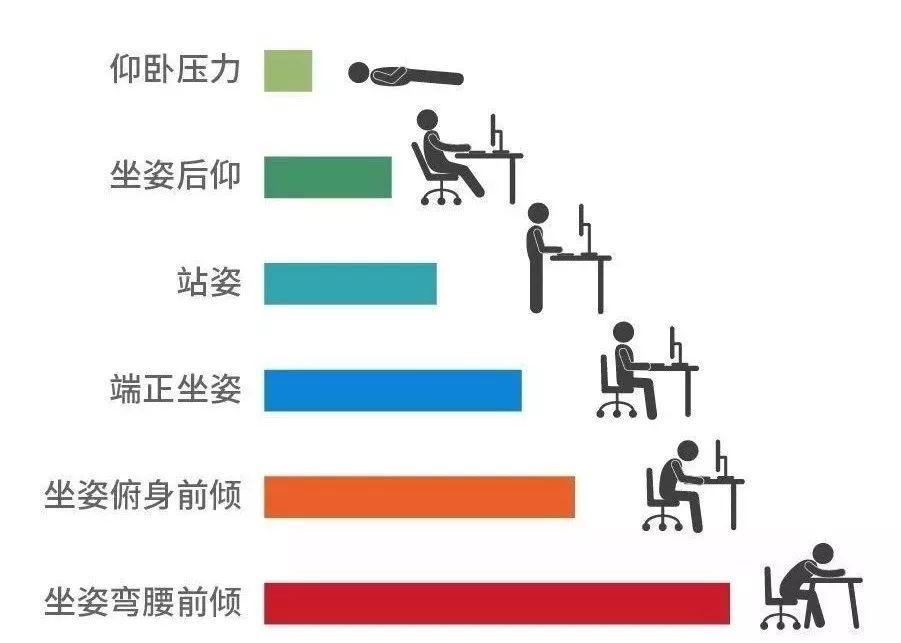 辦公室帶薪養生指南!(組圖)